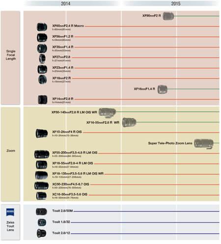Fujifilm road-map luglio-2014