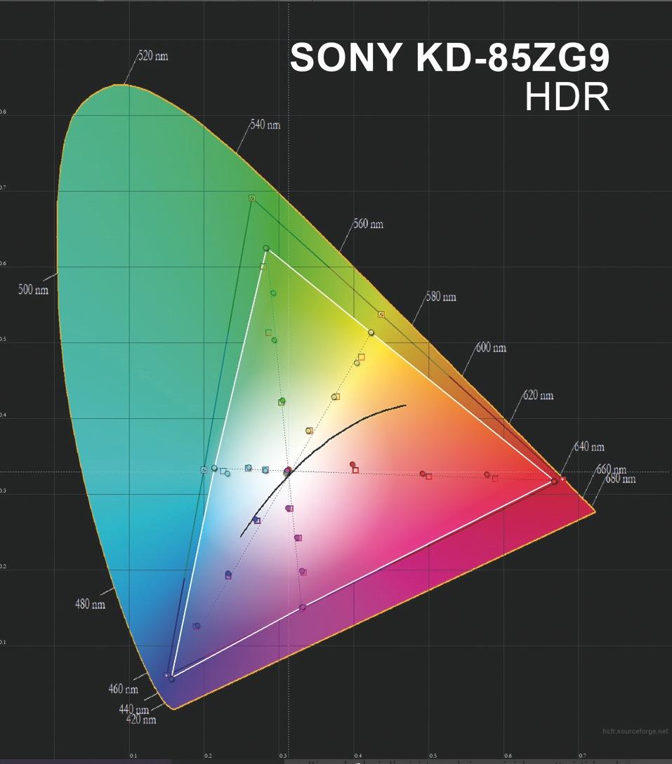 Sony KD-85ZG9 test