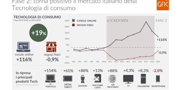 Torna positivo il mercato della tecnologia di consumo